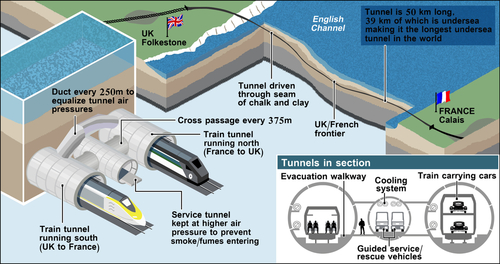 Tunnel under the La Manche Channel, France - UK